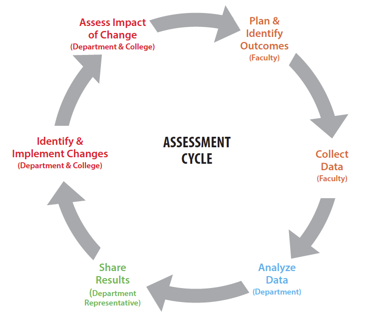 Assessment Cycle Flowchart for Higher Learning Commission